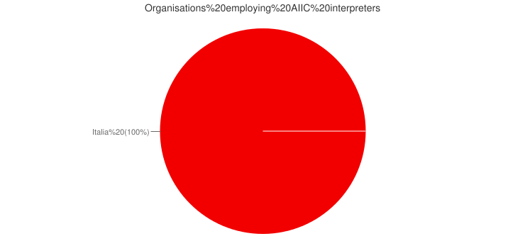 AIIC staff interpreters by country